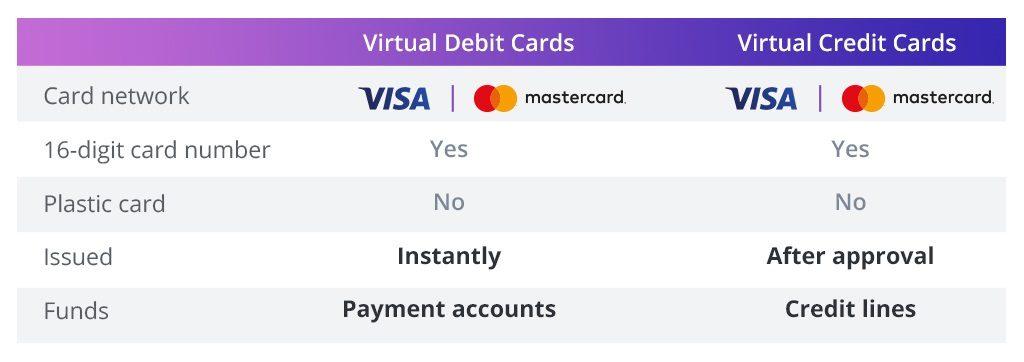 Virtual debit cards vs virtual credit cards comparison table