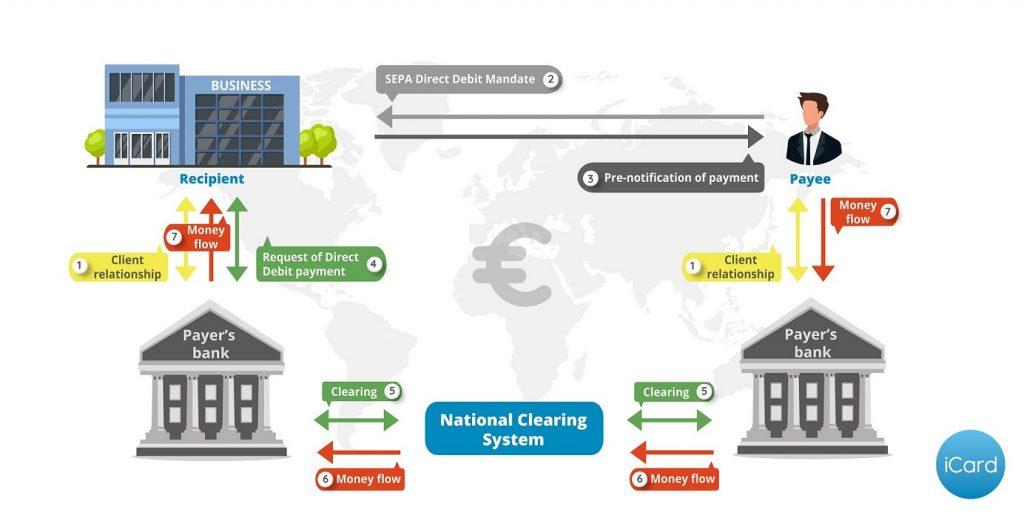 SEPA Direct Debit Payments